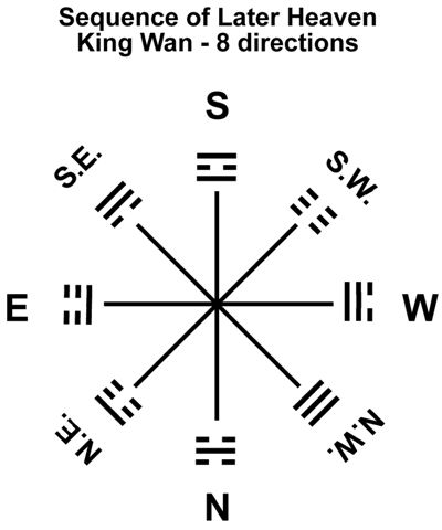 16 RA-8i Trigrams Later Heaven-King Wan-directions