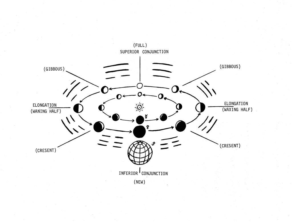 Astro-Logic P175