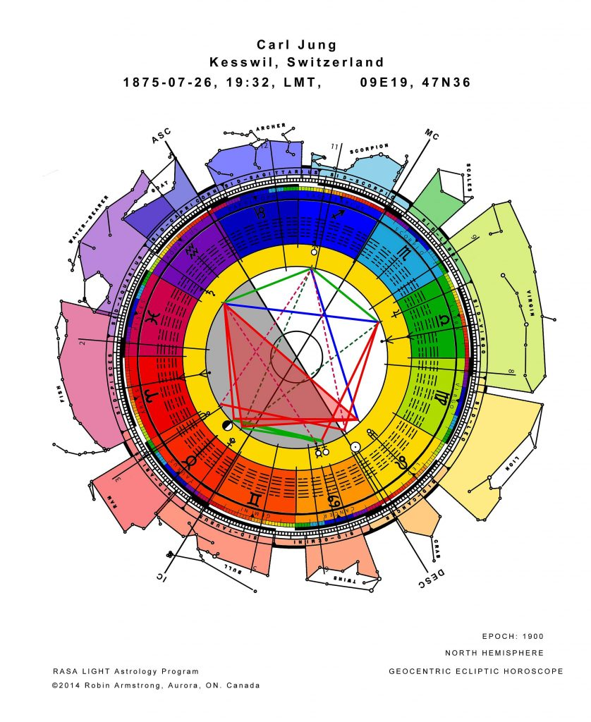 Horoscope of Carl Jung