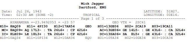 Birth data of Mick Jagger with angles